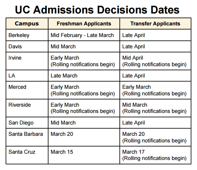 when do uc acceptance letters come uc schools started announcing admission decisions 45313